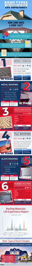 Roof Types & Average Life Span in Infograph